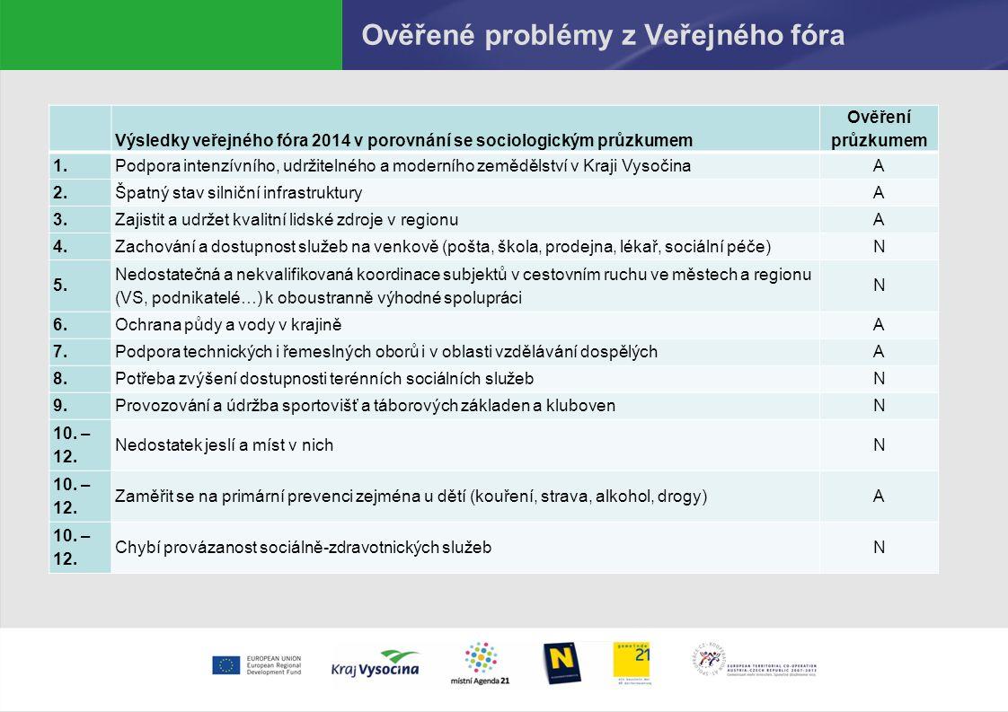 Ověřené problémy z Veřejného fóra Výsledky veřejného fóra 2014 v porovnání se sociologickým průzkumem Ověření průzkumem 1.Podpora intenzívního, udržitelného a moderního zemědělství v Kraji VysočinaA 2.Špatný stav silniční infrastrukturyA 3.Zajistit a udržet kvalitní lidské zdroje v regionuA 4.Zachování a dostupnost služeb na venkově (pošta, škola, prodejna, lékař, sociální péče)N 5.