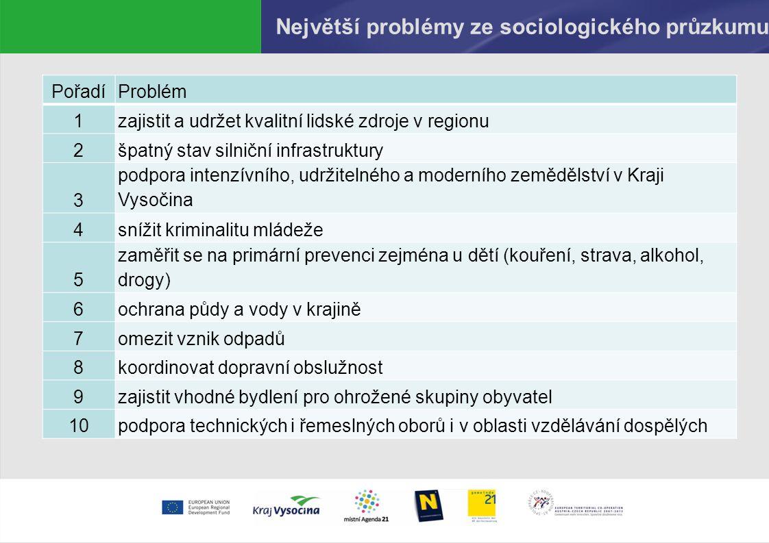 Největší problémy ze sociologického průzkumu PořadíProblém 1zajistit a udržet kvalitní lidské zdroje v regionu 2špatný stav silniční infrastruktury 3 podpora intenzívního, udržitelného a moderního zemědělství v Kraji Vysočina 4snížit kriminalitu mládeže 5 zaměřit se na primární prevenci zejména u dětí (kouření, strava, alkohol, drogy) 6ochrana půdy a vody v krajině 7omezit vznik odpadů 8koordinovat dopravní obslužnost 9zajistit vhodné bydlení pro ohrožené skupiny obyvatel 10podpora technických i řemeslných oborů i v oblasti vzdělávání dospělých