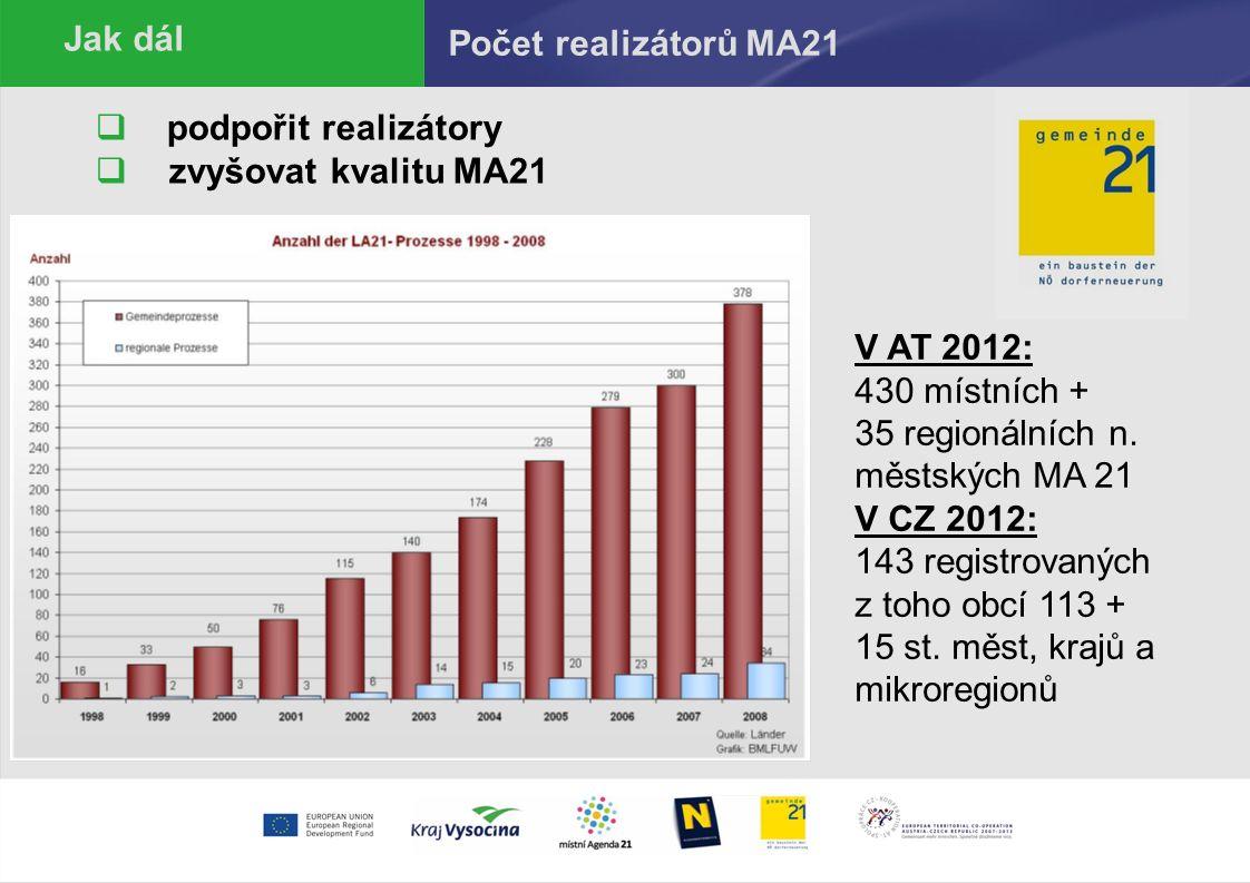  podpořit realizátory  zvyšovat kvalitu MA21 Počet realizátorů MA21 Jak dál V AT 2012: 430 místních + 35 regionálních n.