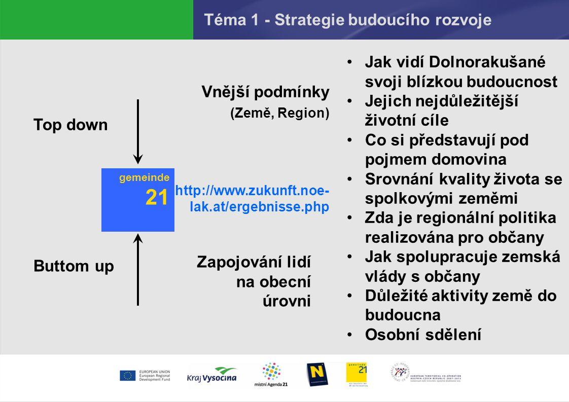 Téma 1 - Strategie budoucího rozvoje Top down Buttom up gemeinde 21 Zapojování lidí na obecní úrovni Vnější podmínky (Země, Region) http://www.zukunft.noe- lak.at/ergebnisse.php Jak vidí Dolnorakušané svoji blízkou budoucnost Jejich nejdůležitější životní cíle Co si představují pod pojmem domovina Srovnání kvality života se spolkovými zeměmi Zda je regionální politika realizována pro občany Jak spolupracuje zemská vlády s občany Důležité aktivity země do budoucna Osobní sdělení