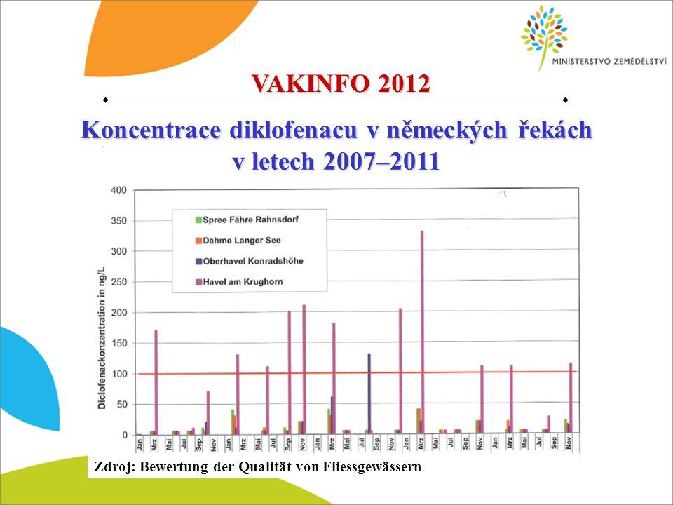 Koncentrace diklofenacu v německých řekách v letech 2007–2011 VAKINFO 2012 Zdroj: Bewertung der Qualität von Fliessgewässern