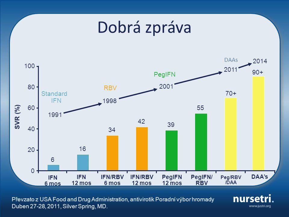 Převzato z USA Food and Drug Administration, antivirotik Poradní výbor hromady Duben 27-28, 2011, Silver Spring, MD. SVR (%) IFN 6 mos PegIFN/ RBV IFN