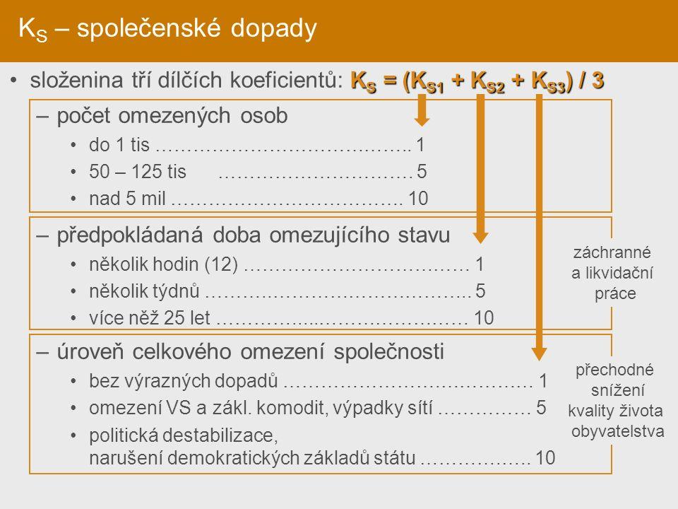 K S – společenské dopady K S = (K S1 + K S2 + K S3 ) / 3 složenina tří dílčích koeficientů: K S = (K S1 + K S2 + K S3 ) / 3 –počet omezených osob do 1 tis …………………………………..
