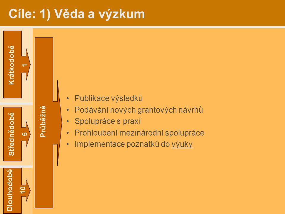 Dlouhodobé 10 Střednědobé 5 Krátkodobé 1 Cíle: 1) Věda a výzkum Aktualizace vymezování BPEJ –NAZV Vliv očekávaných klimatických změn na půdy ČR …. Kom