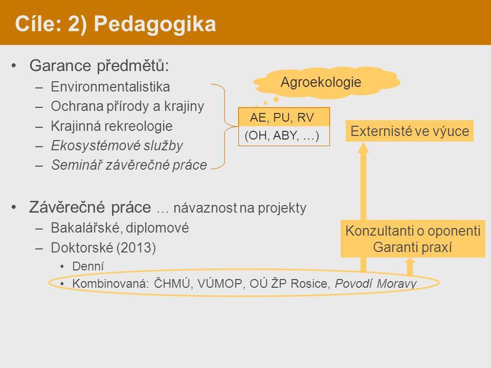 Garance předmětů: –Environmentalistika –Ochrana přírody a krajiny –Krajinná rekreologie –Ekosystémové služby –Seminář závěrečné práce Závěrečné práce … návaznost na projekty –Bakalářské, diplomové –Doktorské (2013) Denní Kombinovaná: ČHMÚ, VÚMOP, OÚ ŽP Rosice, Povodí Moravy AE, PU, RV (OH, ABY, …) Cíle: 2) Pedagogika Externisté ve výuce Agroekologie Konzultanti o oponenti Garanti praxí