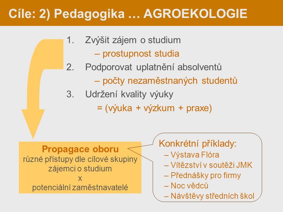 1.Zvýšit zájem o studium – prostupnost studia 2.Podporovat uplatnění absolventů – počty nezaměstnaných studentů 3.Udržení kvality výuky = (výuka + výzkum + praxe) Cíle: 2) Pedagogika … AGROEKOLOGIE Propagace oboru různé přístupy dle cílové skupiny zájemci o studium x potenciální zaměstnavatelé Konkrétní příklady: – Výstava Flóra – Vítězství v soutěži JMK – Přednášky pro firmy – Noc vědců – Návštěvy středních škol