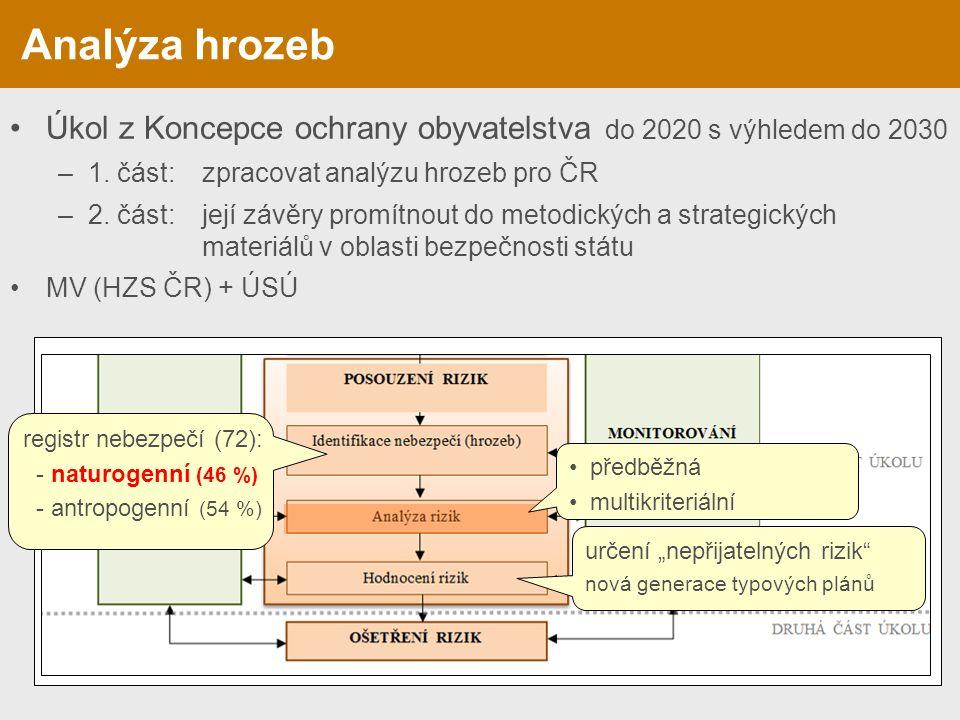 Úkol z Koncepce ochrany obyvatelstva do 2020 s výhledem do 2030 –1. část:zpracovat analýzu hrozeb pro ČR –2. část:její závěry promítnout do metodickýc
