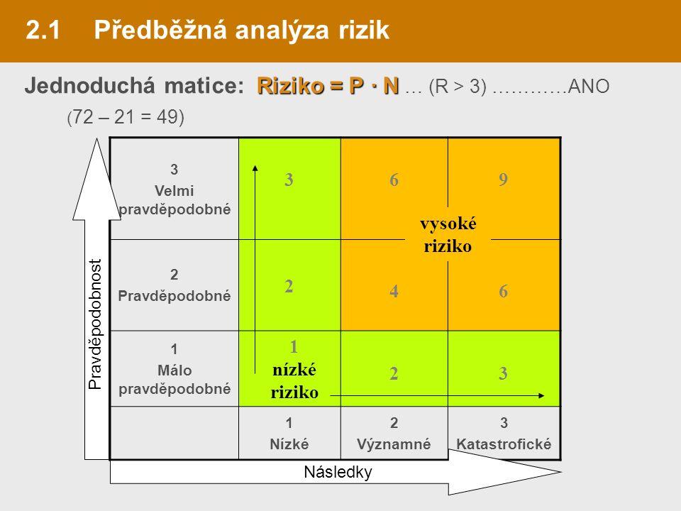 2.1Předběžná analýza rizik Riziko = P · N Jednoduchá matice: Riziko = P · N … (R > 3) …………ANO ( 72 – 21 = 49) 3 Velmi pravděpodobné 369 2 Pravděpodobné 2 46 1 Málo pravděpodobné 23 1 Nízké 2 Významné 3 Katastrofické vysoké riziko 1 nízké riziko Pravděpodobnost Následky