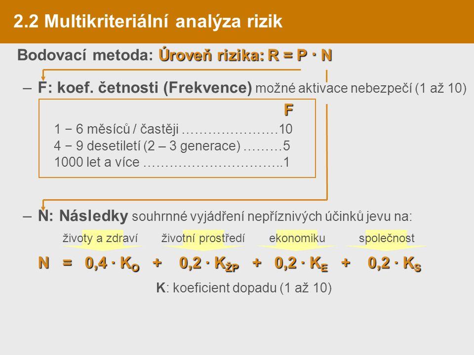 Úroveň rizika:R = P · N Bodovací metoda: Úroveň rizika: R = P · N –F: koef.