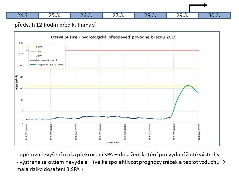 24.325.3.26.3.27.3.28.3.29.3.30.3. předstih 12 hodin před kulminací - opětovné zvýšení rizika překročení SPA – dosažení kritérií pro vydání žluté výst