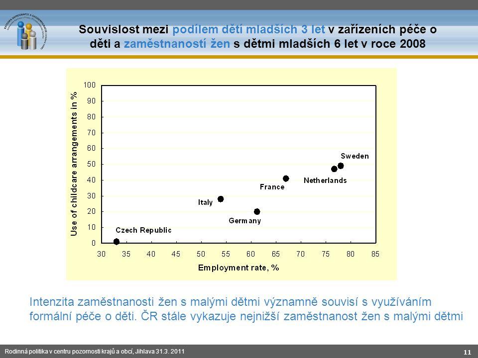 Rodinná politika v centru pozornosti krajů a obcí, Jihlava 31.3. 2011 11 Souvislost mezi podílem dětí mladších 3 let v zařízeních péče o děti a zaměst