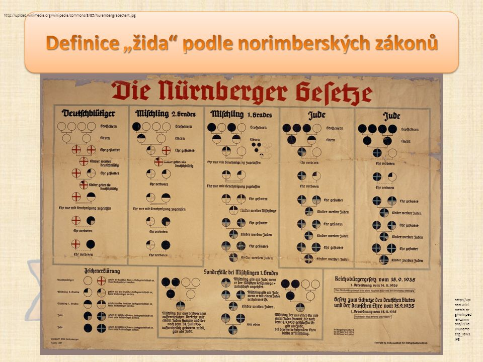 http://upload.wikimedia.org/wikipedia/commons/8/85/Nurembergracechart.jpg http://upl oad.wiki media.or g/wikiped ia/comm ons/7/7d /Nuremb erg_laws.