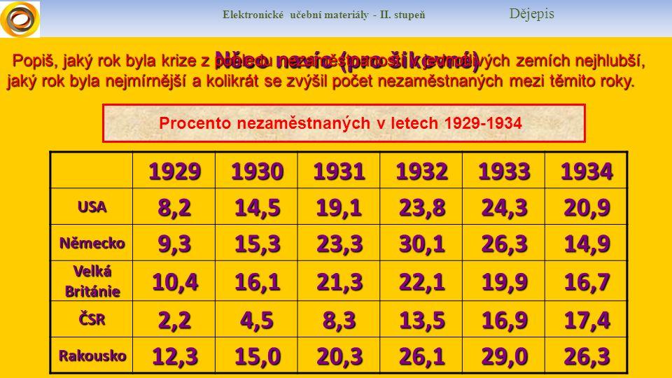 Elektronické učební materiály - II. stupeň Dějepis Něco navíc (pro šikovné) Popiš, jaký rok byla krize z pohledu nezaměstnanosti v jednotlivých zemích