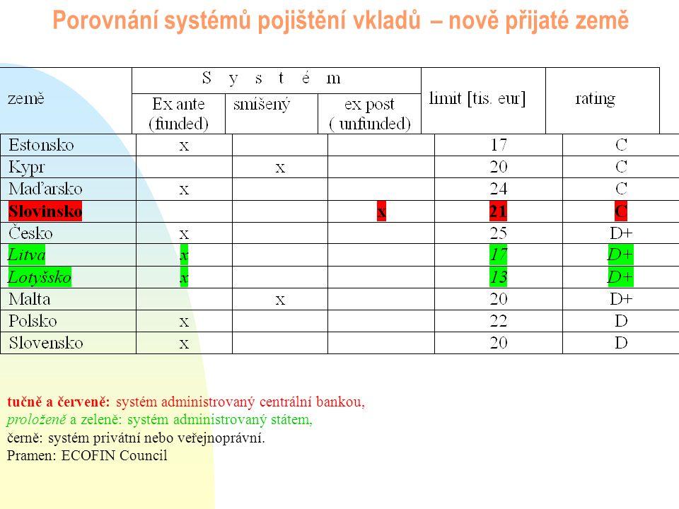 Porovnání systémů pojištění vkladů – nově přijaté země tučně a červeně: systém administrovaný centrální bankou, proloženě a zeleně: systém administrov