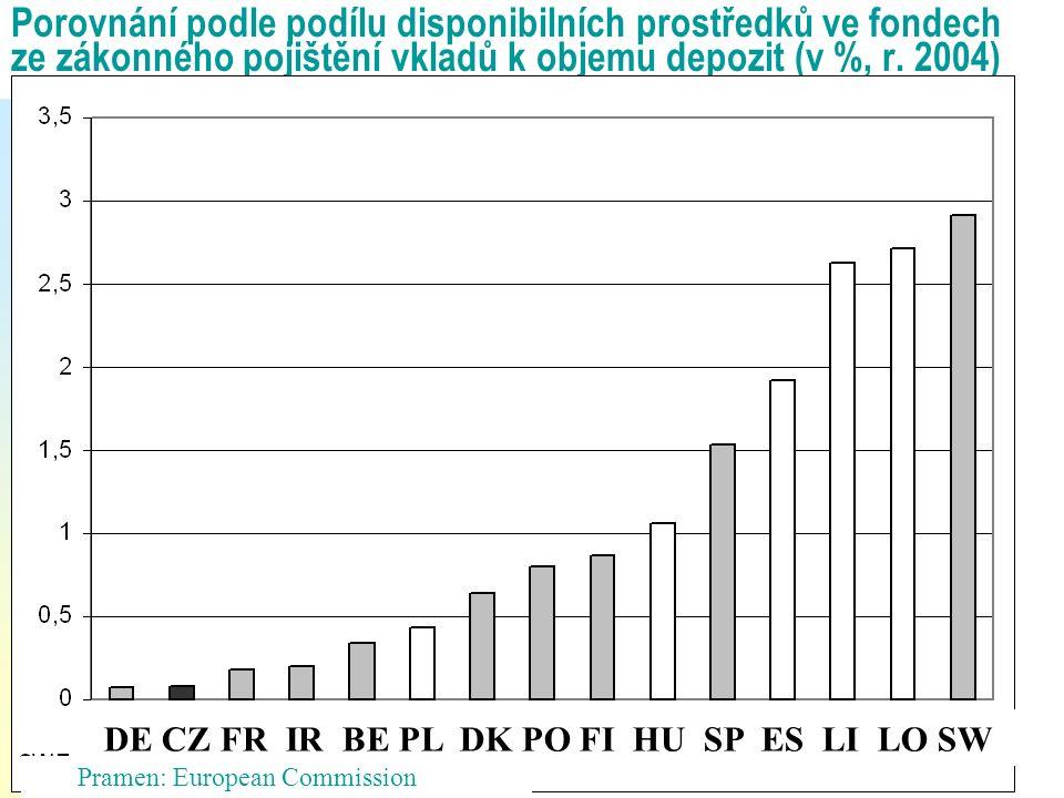 Porovnání podle podílu disponibilních prostředků ve fondech ze zákonného pojištění vkladů k objemu depozit (v %, r. 2004) DE CZ FR IR BE PL DK PO FI H