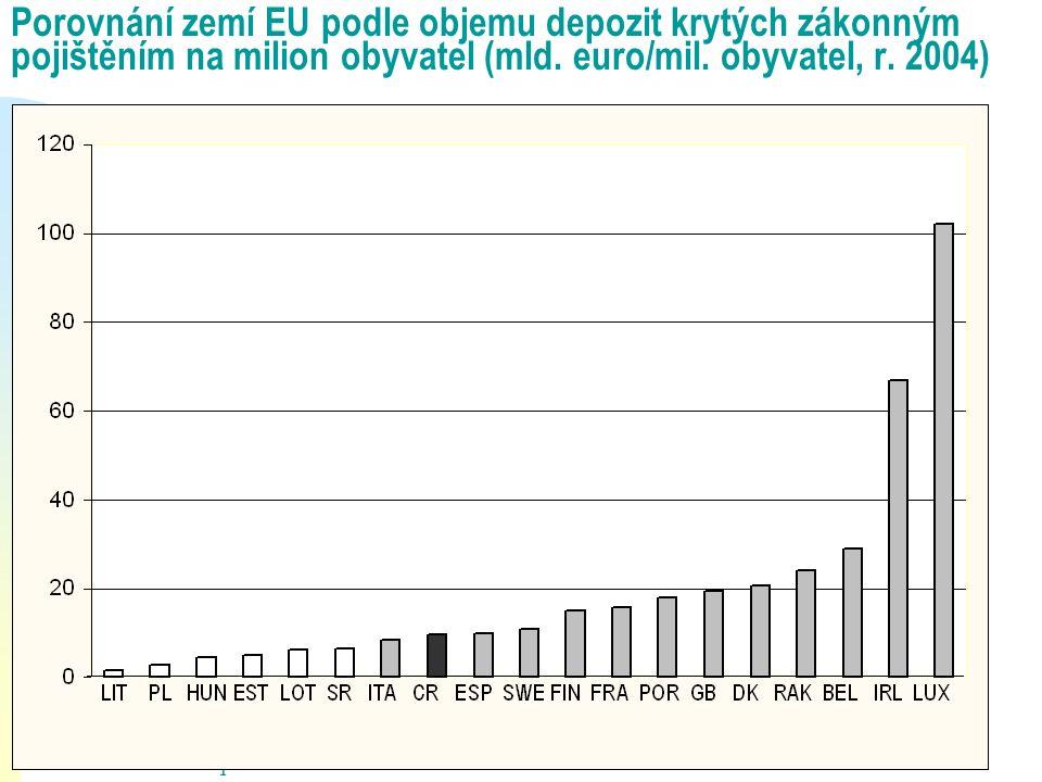 Porovnání zemí EU podle objemu depozit krytých zákonným pojištěním na milion obyvatel (mld. euro/mil. obyvatel, r. 2004) Pramen: European Commission