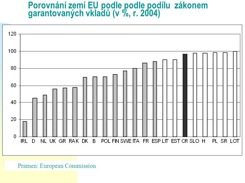 Porovnání zemí EU podle podle podílu zákonem garantovaných vkladů (v %, r. 2004) Pramen: European Commission