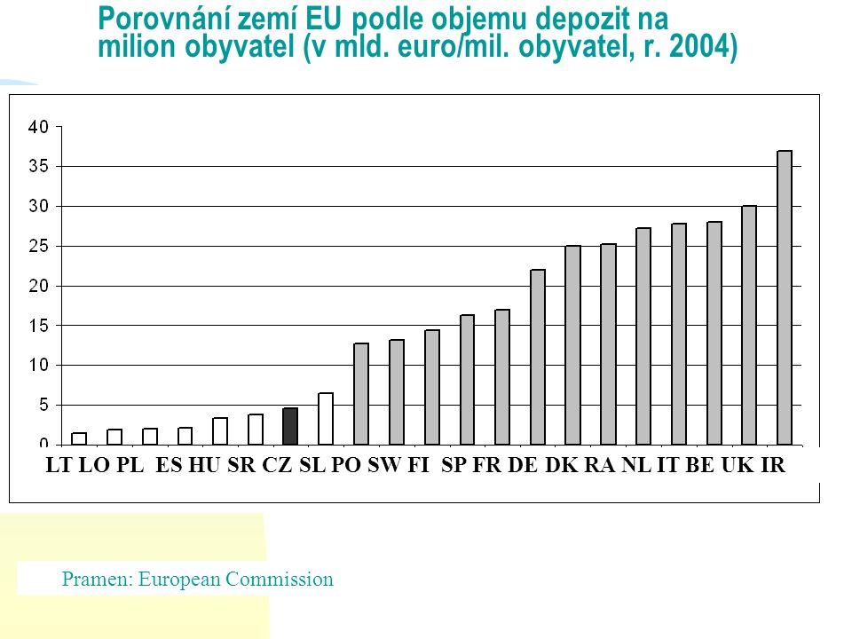 Porovnání zemí EU podle objemu depozit na milion obyvatel (v mld. euro/mil. obyvatel, r. 2004) Pramen: European Commission LT LO PL ES HU SR CZ SL PO