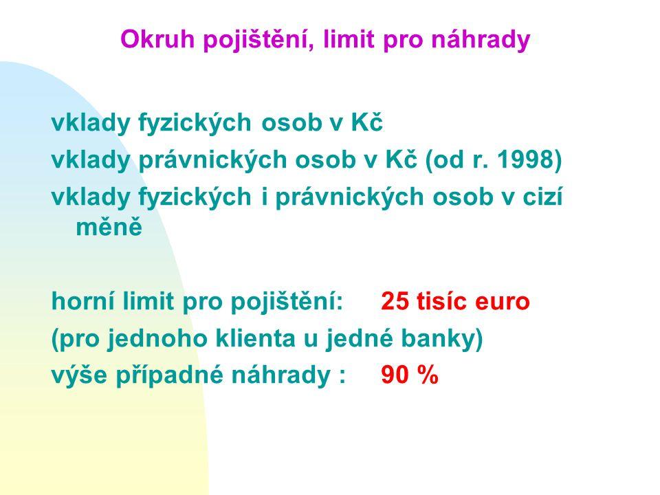 Okruh pojištění, limit pro náhrady vklady fyzických osob v Kč vklady právnických osob v Kč (od r. 1998) vklady fyzických i právnických osob v cizí měn