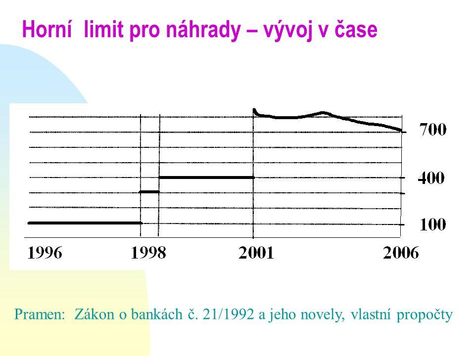 Horní limit pro náhrady – vývoj v čase n n n n Pramen: Zákon o bankách č. 21/1992 a jeho novely, vlastní propočty