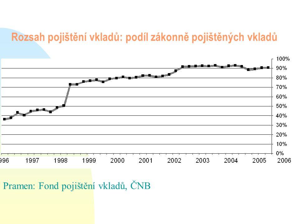 Závěry z komparace: n ČR – podobně jako ostatní nově přijaté země – má při obdobných pojistných pravidlech podstatně vyšší podíl zákonně pojištěných vkladů, ale podstatně nižší objem disponibilních prostředků ve fondech (absolutně, ale dokonce i relativně k celkovému objemu depozit).
