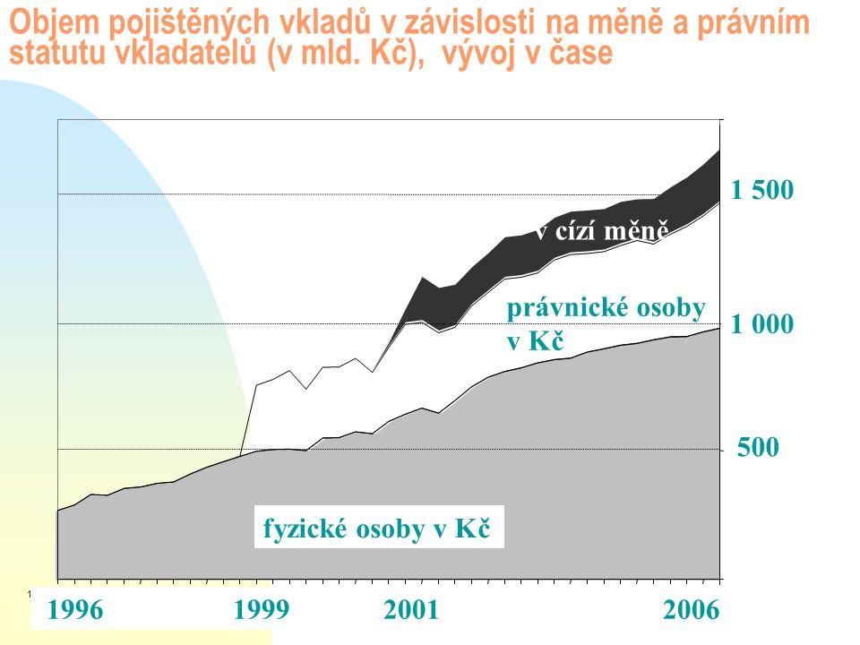 Objem pojištěných vkladů v závislosti na měně a právním statutu vkladatelů (v mld. Kč), vývoj v čase 500 1 000 vklady fyzických osob v CZK vklady práv