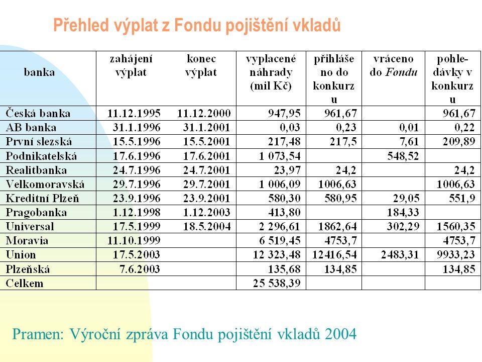 Porovnání zemí podle rozsahu krytí vkladů (v tis.