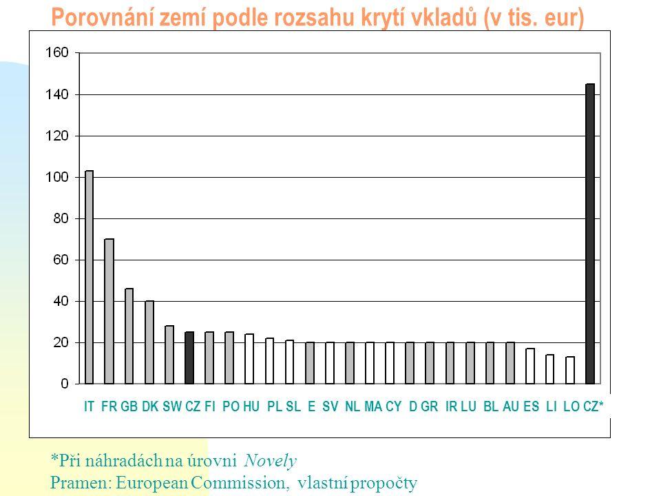 Porovnání zemí podle rozsahu krytí vkladů (v tis. eur) IT FR GB DK SW CZ FI PO HU PL SL E SV NL MA CY D GR IR LU BL AU ES LI LO CZ* *Při náhradách na