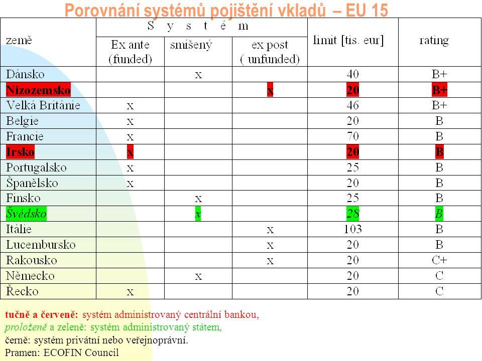 Porovnání systémů pojištění vkladů – EU 15 tučně a červeně: systém administrovaný centrální bankou, proloženě a zeleně: systém administrovaný státem, černě: systém privátní nebo veřejnoprávní.