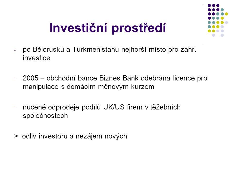Investiční prostředí - po Bělorusku a Turkmenistánu nejhorší místo pro zahr.