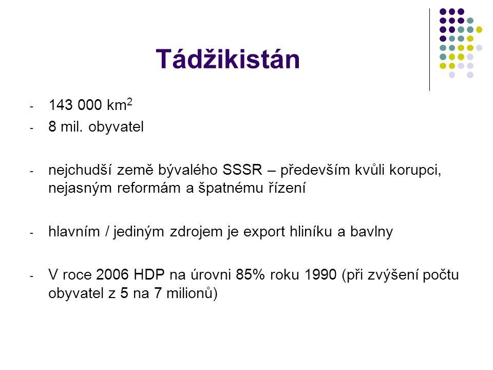 Tádžikistán - 143 000 km 2 - 8 mil.
