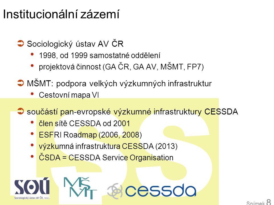 ISS Institucionální zázemí  Sociologický ústav AV ČR 1998, od 1999 samostatné oddělení projektová činnost (GA ČR, GA AV, MŠMT, FP7)  MŠMT: podpora v