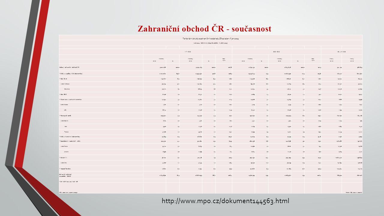 Zahraniční obchod ČR - současnost Teritoriální struktura zahraničního obchodu ČR za leden - říjen 2015 (rok 2014 - definitivní údaje dle závěrky k 28.