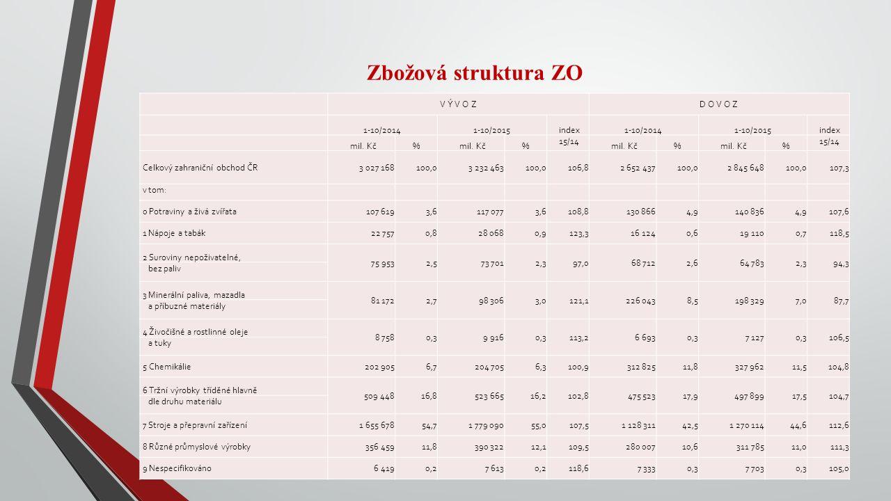 Zbožová struktura ZO V Ý V O ZD O V O Z 1-10/20141-10/2015 index1-10/20141-10/2015 index mil. Kč% % 15/14 mil. Kč% % 15/14 Celkový zahraniční obchod Č