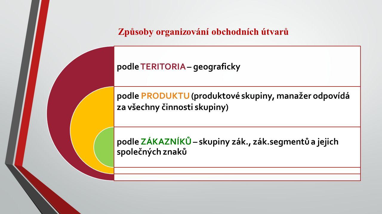 Způsoby organizování obchodních útvarů podle TERITORIA – geograficky podle PRODUKTU (produktové skupiny, manažer odpovídá za všechny činnosti skupiny)