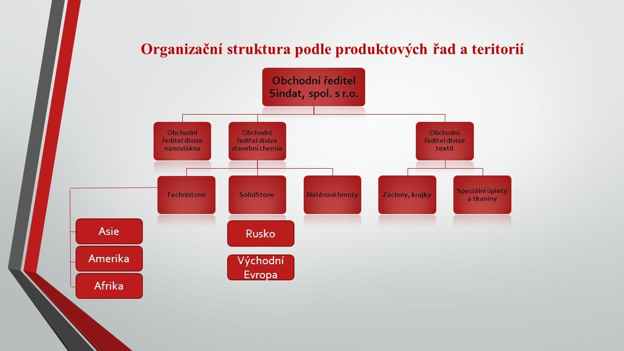 Organizační struktura podle produktových řad a teritorií Obchodní ředitel Sindat, spol. s r.o. Obchodní ředitel divize nanovlákna Obchodní ředitel div