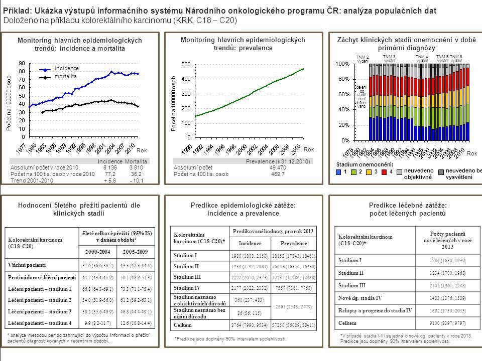 neuvedeno objektivně Příklad: Ukázka výstupů informačního systému Národního onkologického programu ČR: analýza populačních dat Doloženo na příkladu ko