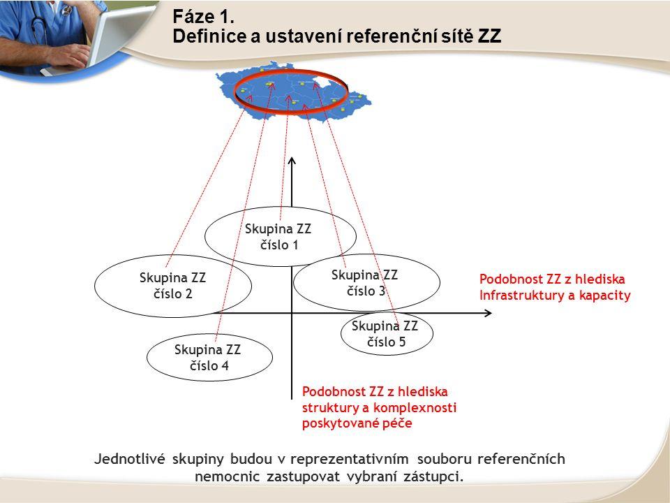 Jednotlivé skupiny budou v reprezentativním souboru referenčních nemocnic zastupovat vybraní zástupci. Skupina ZZ číslo 4 Skupina ZZ číslo 2 Skupina Z