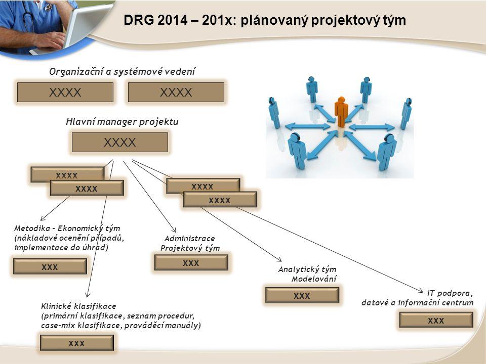 DRG 2014 – 201x: plánovaný projektový tým XXXX Organizační a systémové vedení Hlavní manager projektu XXXX xxx Administrace Projektový tým xxx IT podpora, datové a informační centrum xxx Metodika - Ekonomický tým (nákladové ocenění případů, implementace do úhrad) xxx Klinické klasifikace (primární klasifikace, seznam procedur, case-mix klasifikace, prováděcí manuály) xxx Analytický tým Modelování xxxx