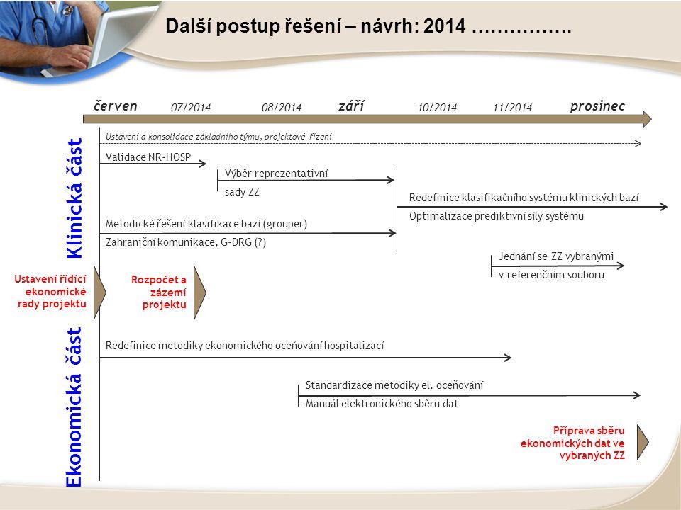 Další postup řešení – návrh: 2014 ……………. červenzáříprosinec 07/201408/201410/201411/2014 Validace NR-HOSP Výběr reprezentativní sady ZZ Metodické řeše
