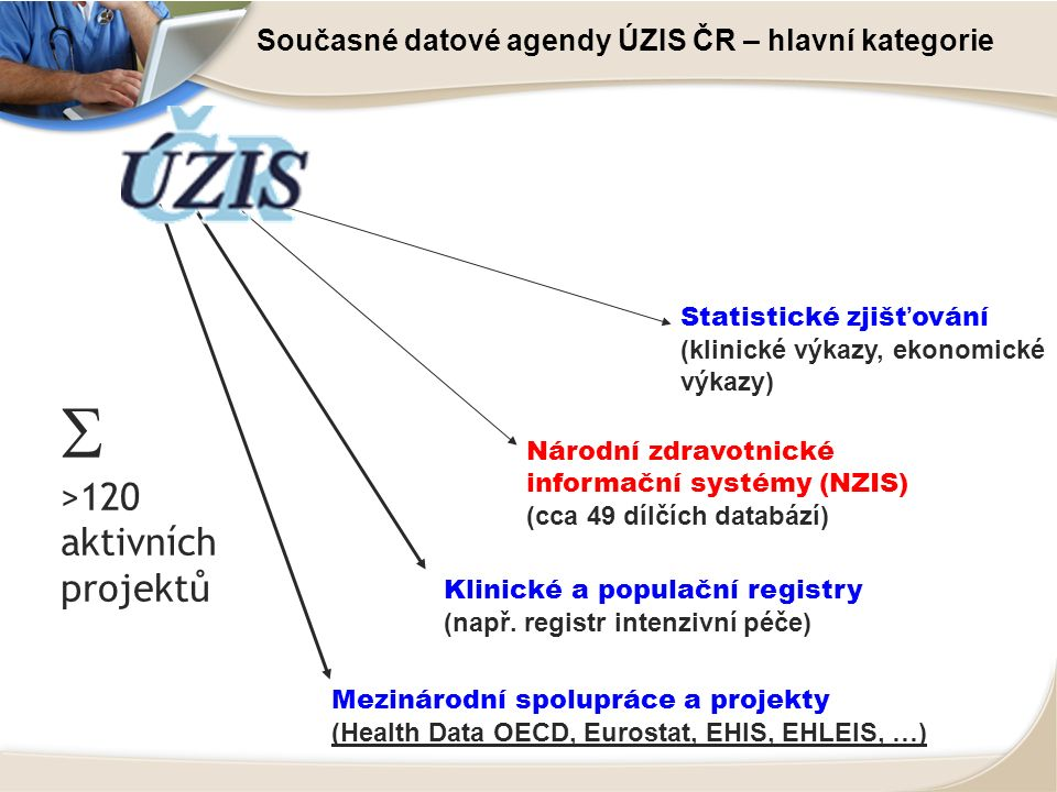 Současné datové agendy ÚZIS ČR – hlavní kategorie Národní zdravotnické informační systémy (NZIS) (cca 49 dílčích databází) Klinické a populační regist