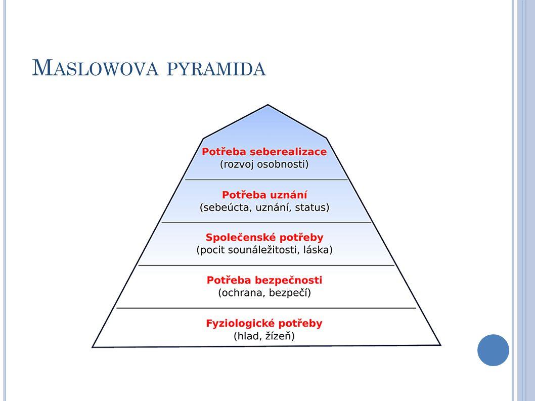 M ASLOWOVA PYRAMIDA