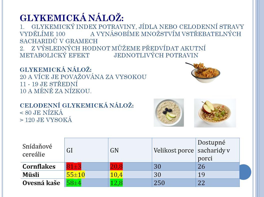 GLYKEMICKÁ NÁLOŽ Příklad: jablko má GI 40 obsahuje 15g sacharidů na porci tedy: 40*15/100= 6 Brambora má GI 62, obsahuje 21 g sacharidů na porci tedy: 62*21/100= 13 Tzn.: glykémie nestoupne 2x více u brambory než u jablka, ale celkový metabolický účinek vč.