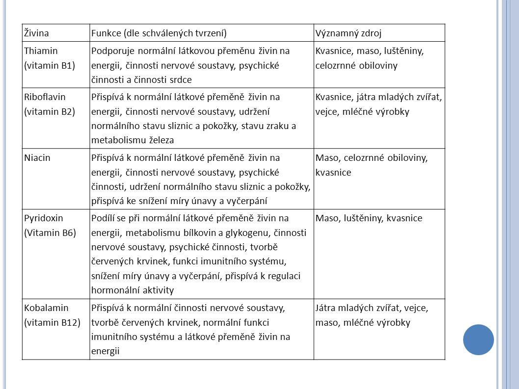 Živina Funkce (dle schválených tvrzení) Významný zdroj Thiamin (vitamin B1) Podporuje normální látkovou přeměnu živin na energii, činnosti nervové soustavy, psychické činnosti a činnosti srdce Kvasnice, maso, luštěniny, celozrnné obiloviny Riboflavin (vitamin B2) Přispívá k normální látkové přeměně živin na energii, činnosti nervové soustavy, udržení normálního stavu sliznic a pokožky, stavu zraku a metabolismu železa Kvasnice, játra mladých zvířat, vejce, mléčné výrobky Niacin Přispívá k normální látkové přeměně živin na energii, činnosti nervové soustavy, psychické činnosti, udržení normálního stavu sliznic a pokožky, přispívá ke snížení míry únavy a vyčerpání Maso, celozrnné obiloviny, kvasnice Pyridoxin (Vitamin B6) Podílí se při normální látkové přeměně živin na energii, metabolismu bílkovin a glykogenu, činnosti nervové soustavy, psychické činnosti, tvorbě červených krvinek, funkci imunitního systému, snížení míry únavy a vyčerpání, přispívá k regulaci hormonální aktivity Maso, luštěniny, kvasnice Kobalamin (vitamin B12) Přispívá k normální činnosti nervové soustavy, tvorbě červených krvinek, normální funkci imunitního systému a látkové přeměně živin na energii Játra mladých zvířat, vejce, maso, mléčné výrobky