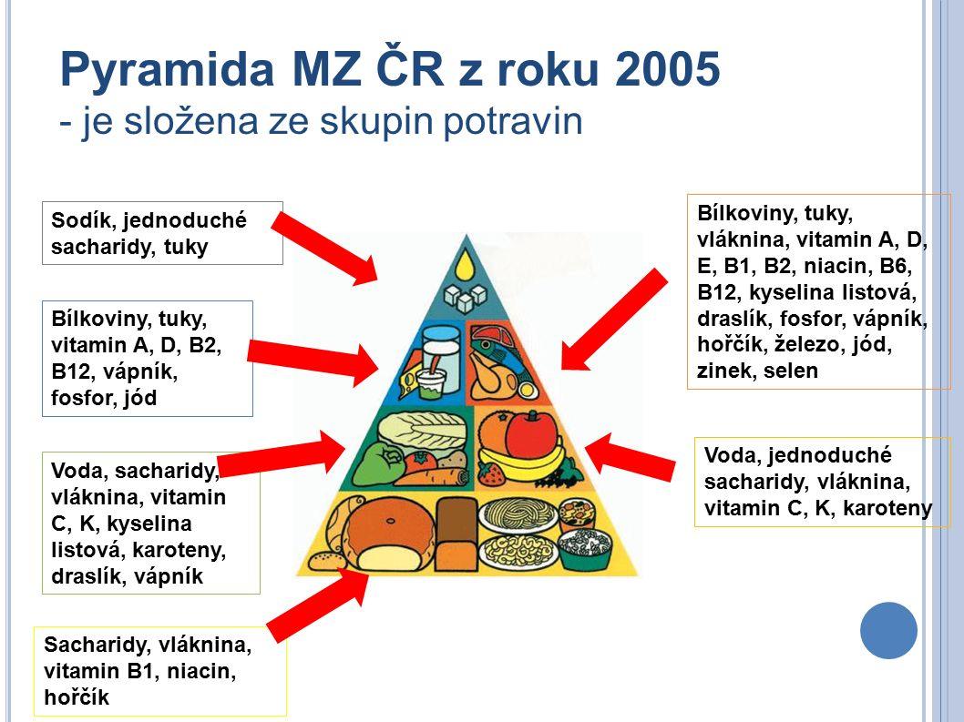Sacharidy, vláknina, vitamin B1, niacin, hořčík Voda, sacharidy, vláknina, vitamin C, K, kyselina listová, karoteny, draslík, vápník Bílkoviny, tuky, vitamin A, D, B2, B12, vápník, fosfor, jód Sodík, jednoduché sacharidy, tuky Bílkoviny, tuky, vláknina, vitamin A, D, E, B1, B2, niacin, B6, B12, kyselina listová, draslík, fosfor, vápník, hořčík, železo, jód, zinek, selen Voda, jednoduché sacharidy, vláknina, vitamin C, K, karoteny Pyramida MZ ČR z roku 2005 - je složena ze skupin potravin