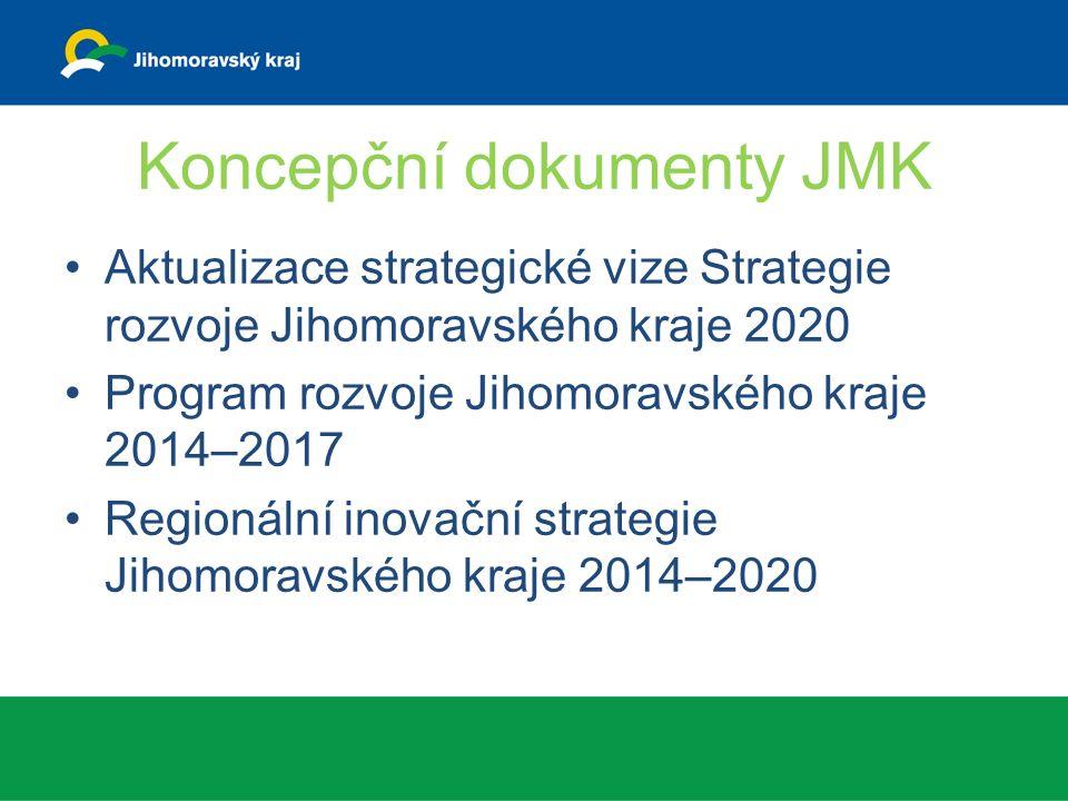 Koncepční dokumenty JMK Aktualizace strategické vize Strategie rozvoje Jihomoravského kraje 2020 Program rozvoje Jihomoravského kraje 2014–2017 Regionální inovační strategie Jihomoravského kraje 2014–2020