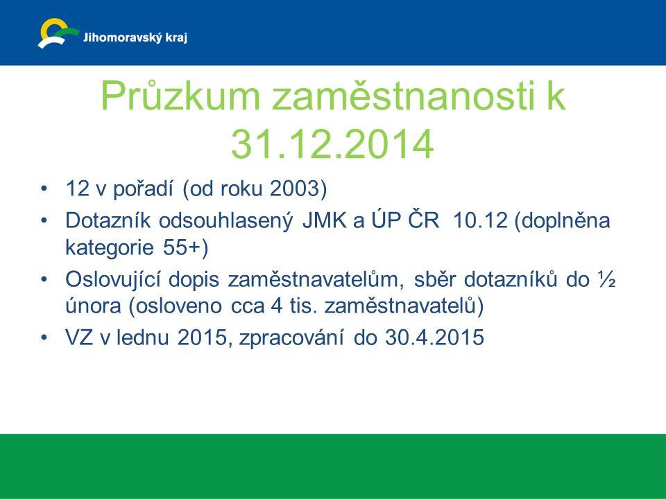 Průzkum zaměstnanosti k 31.12.2014 12 v pořadí (od roku 2003) Dotazník odsouhlasený JMK a ÚP ČR 10.12 (doplněna kategorie 55+) Oslovující dopis zaměstnavatelům, sběr dotazníků do ½ února (osloveno cca 4 tis.