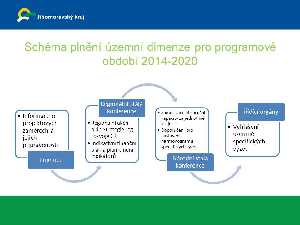 Schéma plnění územní dimenze pro programové období 2014-2020 Informace o projektových záměrech a jejich připravenosti Příjemce Regionální akční plán Strategie reg.
