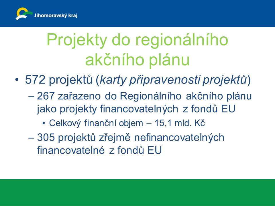 Projekty do regionálního akčního plánu 572 projektů (karty připravenosti projektů) –267 zařazeno do Regionálního akčního plánu jako projekty financovatelných z fondů EU Celkový finanční objem – 15,1 mld.