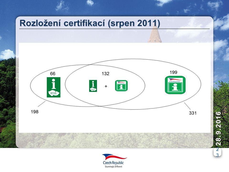 2323 28.9.2016 Rozložení certifikací (srpen 2011)